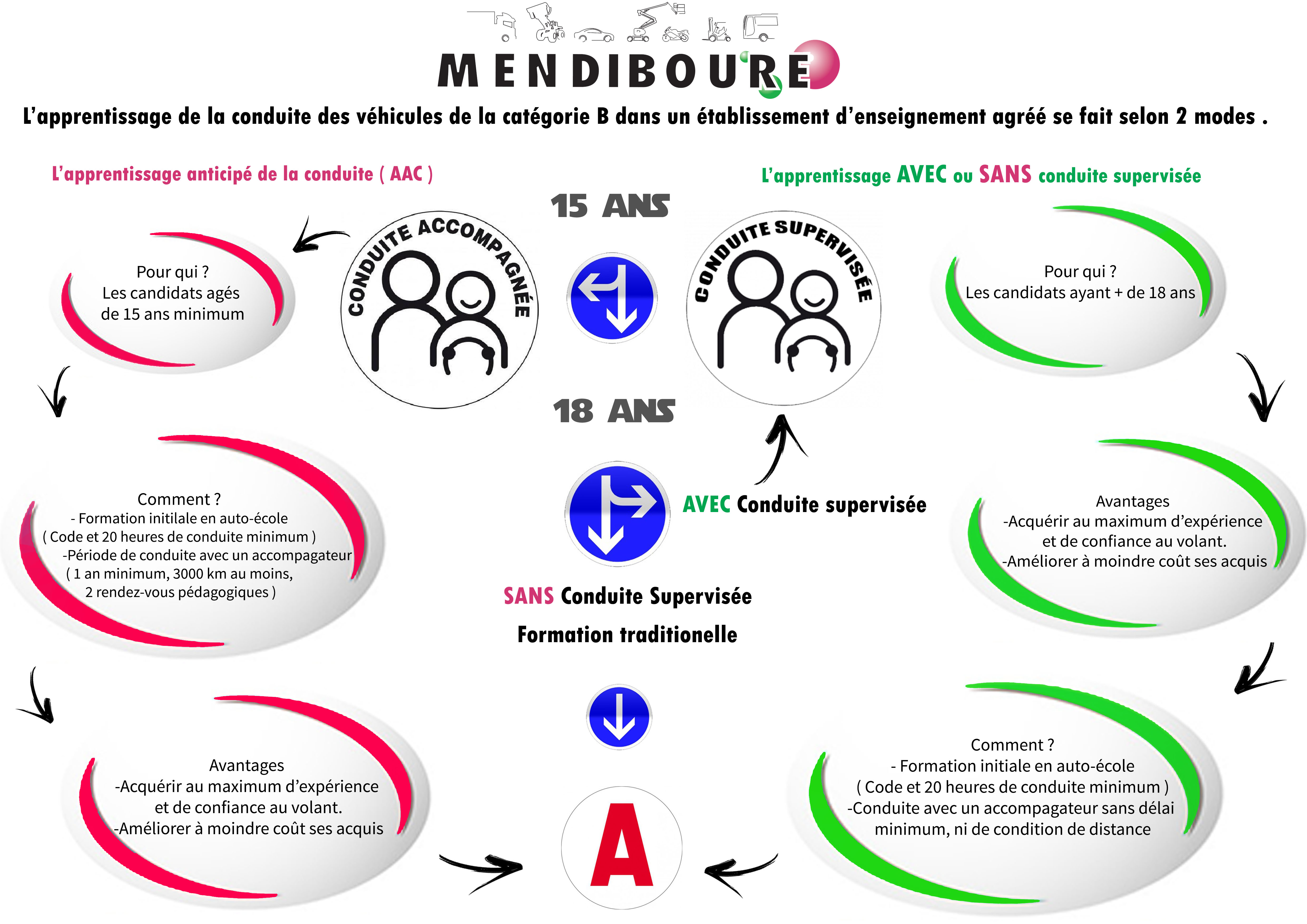 Plaquette Aac Cs 2020 Mendiboure