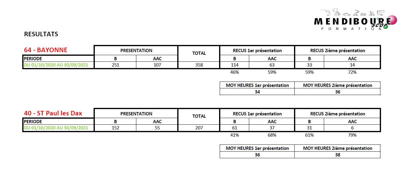 Indicateurs de Résultats B 2021 Mendiboure Formation